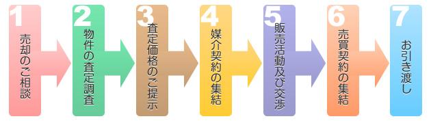 不動産物件の売却の流れは通常、このように大きく7つのステップで行います。